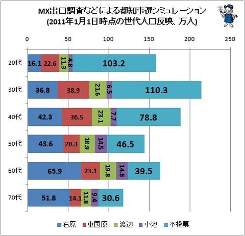 世代別投票率.jpg